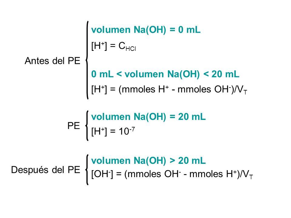 volumen Na(OH) = 0 mL [H+] = CHCl. Antes del PE. 0 mL < volumen Na(OH) < 20 mL. [H+] = (mmoles H+ - mmoles OH-)/VT.